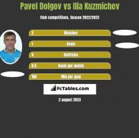 Pavel Dolgov vs Ilia Kuzmichev h2h player stats