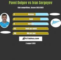 Paweł Dołgow vs Ivan Sergeyev h2h player stats