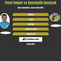 Pavel Dolgov vs Konstantin Bazelyuk h2h player stats
