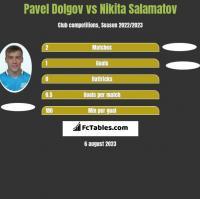 Paweł Dołgow vs Nikita Salamatov h2h player stats