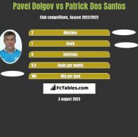 Pavel Dolgov vs Patrick Dos Santos h2h player stats