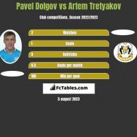 Paweł Dołgow vs Artem Tretyakov h2h player stats
