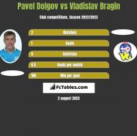 Pavel Dolgov vs Vladislav Bragin h2h player stats
