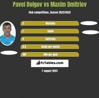 Paweł Dołgow vs Maxim Dmitriev h2h player stats
