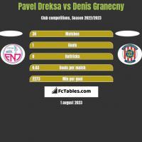 Pavel Dreksa vs Denis Granecny h2h player stats