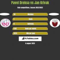 Pavel Dreksa vs Jan Krivak h2h player stats