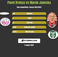 Pavel Dreksa vs Marek Janecka h2h player stats