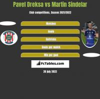 Pavel Dreksa vs Martin Sindelar h2h player stats