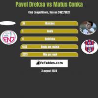 Pavel Dreksa vs Matus Conka h2h player stats