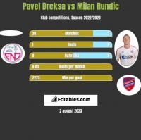 Pavel Dreksa vs Milan Rundic h2h player stats