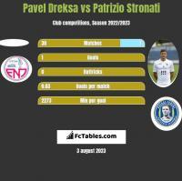 Pavel Dreksa vs Patrizio Stronati h2h player stats