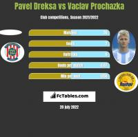 Pavel Dreksa vs Vaclav Prochazka h2h player stats