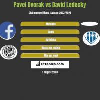 Pavel Dvorak vs David Ledecky h2h player stats