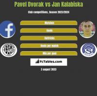 Pavel Dvorak vs Jan Kalabiska h2h player stats