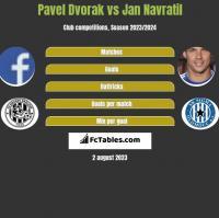 Pavel Dvorak vs Jan Navratil h2h player stats
