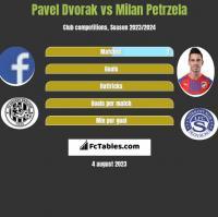 Pavel Dvorak vs Milan Petrzela h2h player stats