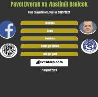 Pavel Dvorak vs Vlastimil Danicek h2h player stats