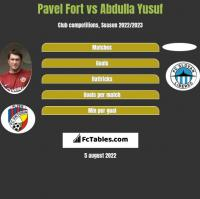 Pavel Fort vs Abdulla Yusuf h2h player stats