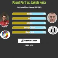 Pavel Fort vs Jakub Hora h2h player stats