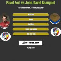 Pavel Fort vs Jean-David Beauguel h2h player stats
