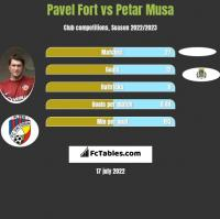 Pavel Fort vs Petar Musa h2h player stats