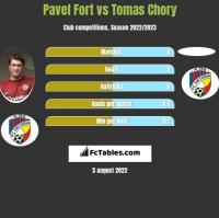 Pavel Fort vs Tomas Chory h2h player stats