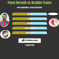Pavel Horvath vs Ibrahim Traore h2h player stats