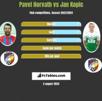 Pavel Horvath vs Jan Kopic h2h player stats