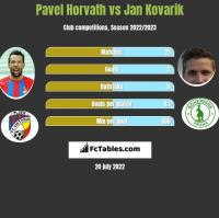 Pavel Horvath vs Jan Kovarik h2h player stats
