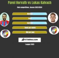 Pavel Horvath vs Lukas Kalvach h2h player stats