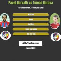 Pavel Horvath vs Tomas Horava h2h player stats