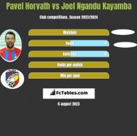 Pavel Horvath vs Joel Ngandu Kayamba h2h player stats