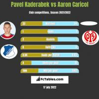 Pavel Kaderabek vs Aaron Caricol h2h player stats