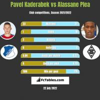 Pavel Kaderabek vs Alassane Plea h2h player stats