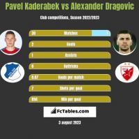 Pavel Kaderabek vs Alexander Dragovic h2h player stats