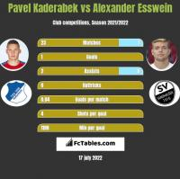 Pavel Kaderabek vs Alexander Esswein h2h player stats