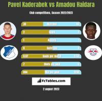 Pavel Kaderabek vs Amadou Haidara h2h player stats