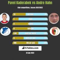 Pavel Kaderabek vs Andre Hahn h2h player stats