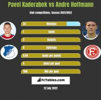 Pavel Kaderabek vs Andre Hoffmann h2h player stats