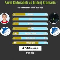 Pavel Kaderabek vs Andrej Kramaric h2h player stats