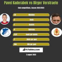 Pavel Kaderabek vs Birger Verstraete h2h player stats