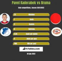 Pavel Kaderabek vs Bruma h2h player stats