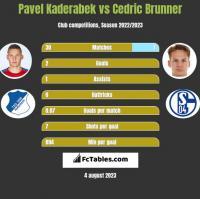 Pavel Kaderabek vs Cedric Brunner h2h player stats