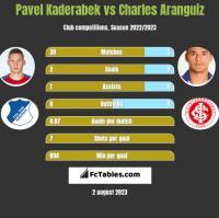 Pavel Kaderabek vs Charles Aranguiz h2h player stats