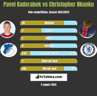 Pavel Kaderabek vs Christopher Nkunku h2h player stats