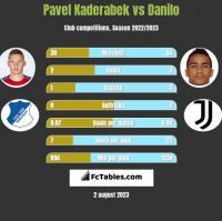 Pavel Kaderabek vs Danilo h2h player stats