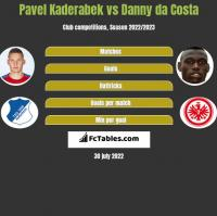 Pavel Kaderabek vs Danny da Costa h2h player stats