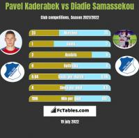 Pavel Kaderabek vs Diadie Samassekou h2h player stats