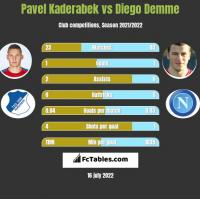 Pavel Kaderabek vs Diego Demme h2h player stats