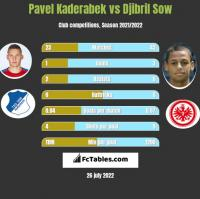 Pavel Kaderabek vs Djibril Sow h2h player stats